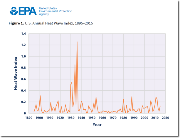EPA Heat wave index